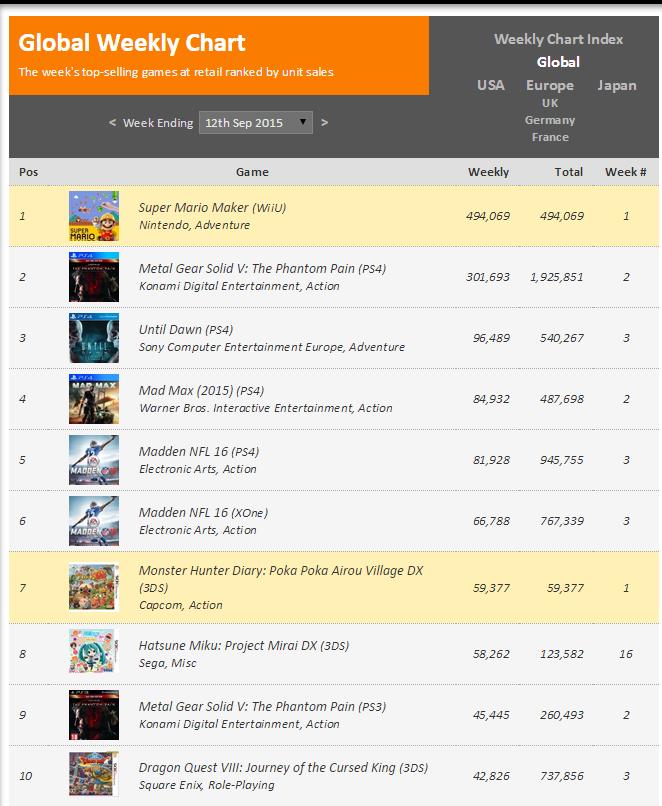 Недельные чарты продаж консолей по версии VGChartz с 5 по 12 сентября ! S.Mario Maker и Teareway!. - Изображение 2
