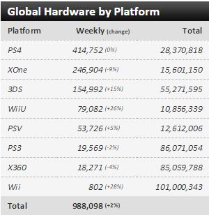 Недельные чарты продаж консолей по версии VGChartz с 7 по 14 ноября ! Плач Ларки, релиз Fallout 4!. - Изображение 1
