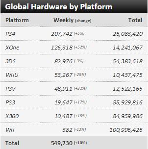 Недельные чарты продаж консолей по версии VGChartz с 12 по 19 сентября ! Forza 6 и Destiny:TTK!. - Изображение 1