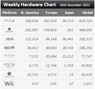 Недельные чарты продаж консолей по версии VGChartz с 28 ноября по 5 декабря! Релиз Just Cause 3! . - Изображение 1