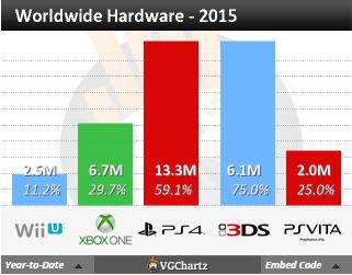 Недельные чарты продаж консолей по версии VGChartz с 28 ноября по 5 декабря! Релиз Just Cause 3! . - Изображение 4