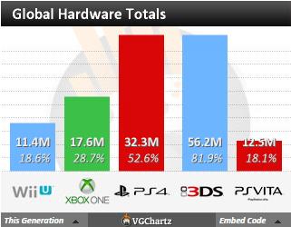 Недельные чарты продаж консолей по версии VGChartz с 28 ноября по 5 декабря! Релиз Just Cause 3! . - Изображение 5