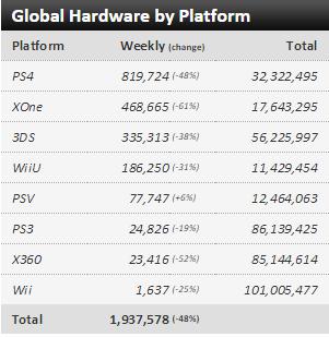 Недельные чарты продаж консолей по версии VGChartz с 28 ноября по 5 декабря! Релиз Just Cause 3! . - Изображение 6
