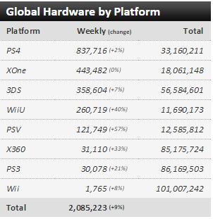 Недельные чарты продаж консолей по версии VGChartz с 5по12 декабря! 2-кратное превосходство за год!. - Изображение 6