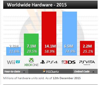 Недельные чарты продаж консолей по версии VGChartz с 5по12 декабря! 2-кратное превосходство за год!. - Изображение 4
