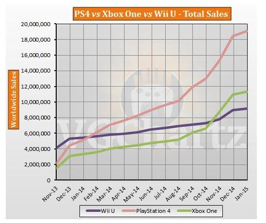 Число проданных консолей на сегодняшний день.. - Изображение 1