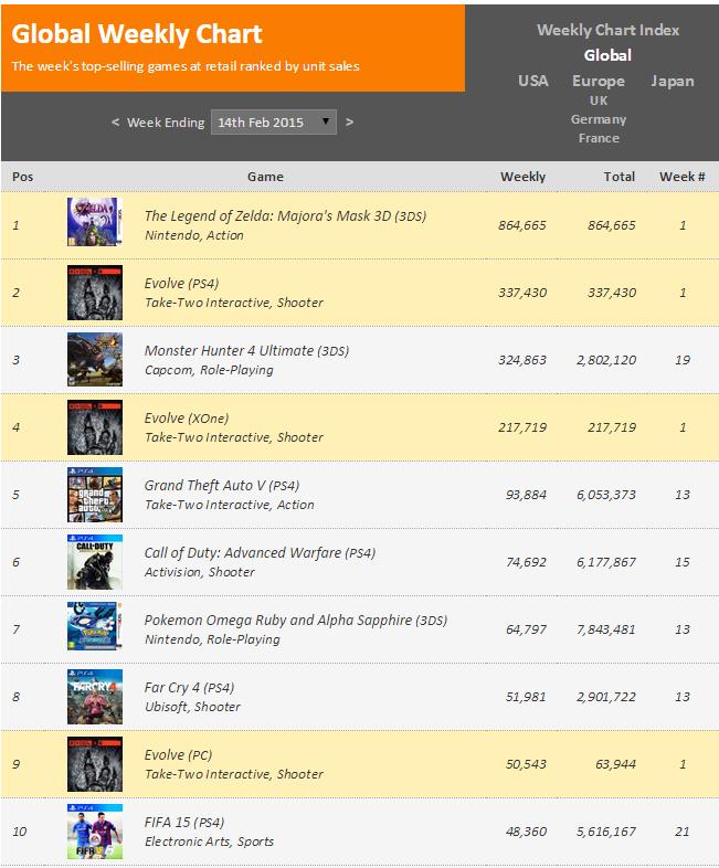 Недельный чарт продаж консолей по версии VGChartz с  7 по 14 февраля !  Zelda дала пинка 3DS !. - Изображение 2