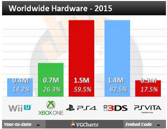 Недельный чарт продаж консолей по версии VGChartz с 21 по 28 февраля ! Релиз Dragonball !. - Изображение 3
