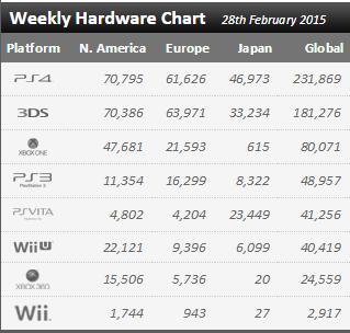 Недельный чарт продаж консолей по версии VGChartz с 21 по 28 февраля ! Релиз Dragonball !. - Изображение 1