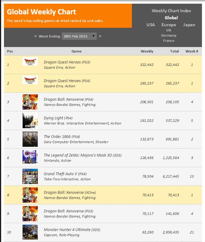 Недельный чарт продаж консолей по версии VGChartz с 21 по 28 февраля ! Релиз Dragonball !. - Изображение 2