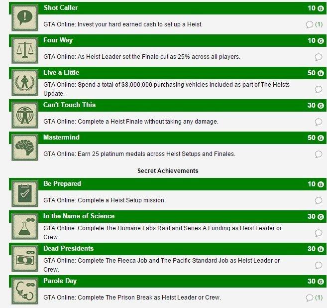 """В сеть утекли достижения, которые будут доступны в дополнении """"Ограбления"""" для GTA Online . - Изображение 1"""