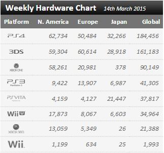 Недельный чарт продаж консолей по версии VGChartz с 7 по 14 марта ! Релиз Yakuza 0 и DmC:DE !. - Изображение 1