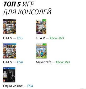 М.Видео рассказала о продажах игр и консолей в России, PlayStation 4 и GTA V лидируют. - Изображение 7