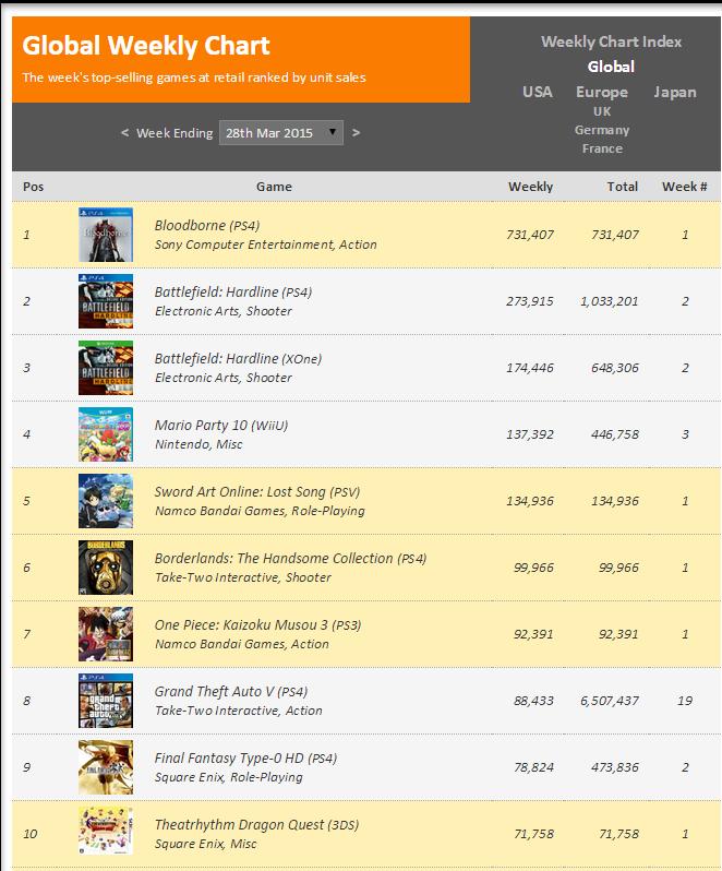 Недельный чарт продаж консолей по версии VGChartz с 21 по 28 марта ! Релиз Bloodborne !. - Изображение 2