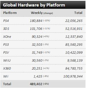 Недельные чарты продаж консолей по версии VGChartz с 4 по 11 апреля и с 11 по 18 апреля! VGC жив !. - Изображение 1