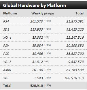 Недельные чарты продаж консолей по версии VGChartz с 4 по 11 апреля и с 11 по 18 апреля! VGC жив !. - Изображение 2