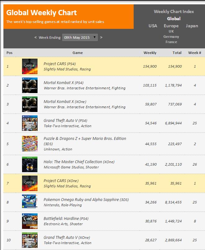 Недельные чарты продаж консолей по версии VGChartz с 2  по 9 и с 9 по 16 мая ! Обновлено !. - Изображение 4
