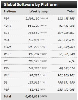 Недельные чарты продаж консолей по версии VGChartz с 20 по 27 июня! Релиз Рыцаря Аркхема! Обновлено!. - Изображение 3