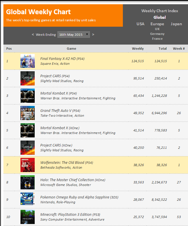 Недельные чарты продаж консолей по версии VGChartz с 2  по 9 и с 9 по 16 мая ! Обновлено !. - Изображение 3