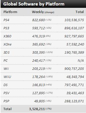 Недельные чарты продаж консолей по версии VGChartz с 2  по 9 и с 9 по 16 мая ! Обновлено !. - Изображение 5