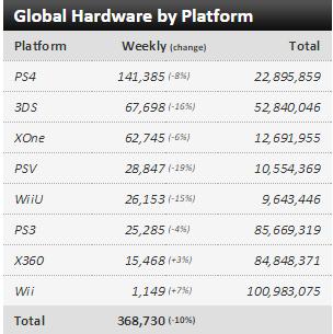 Недельные чарты продаж консолей по версии VGChartz с 2  по 9 и с 9 по 16 мая ! Обновлено !. - Изображение 1