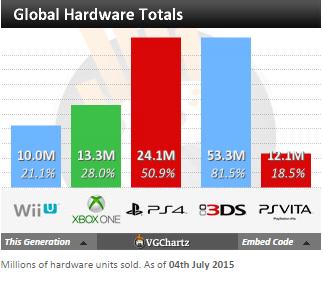 Недельные чарты продаж консолей по версии VGChartz с 27 июня по 4 июля! Июльская жара!. - Изображение 5