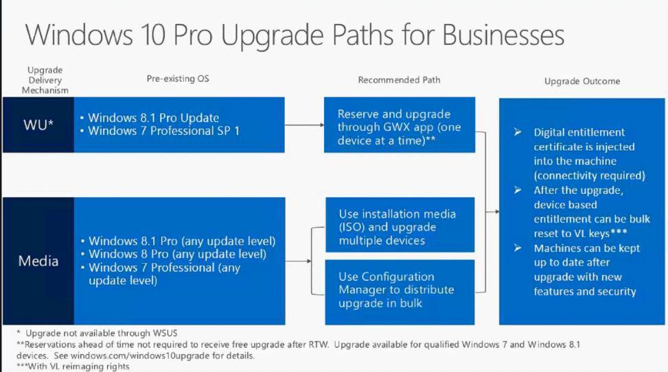 Как на самом деле происходит активация Windows 10 при обновлении с Windows 7 и Windows 8.1. - Изображение 5