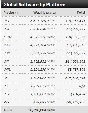 Недельные чарты продаж консолей по версии VGChartz с 12по19 декабря! Жаркий сезон подходит к концу!. - Изображение 3