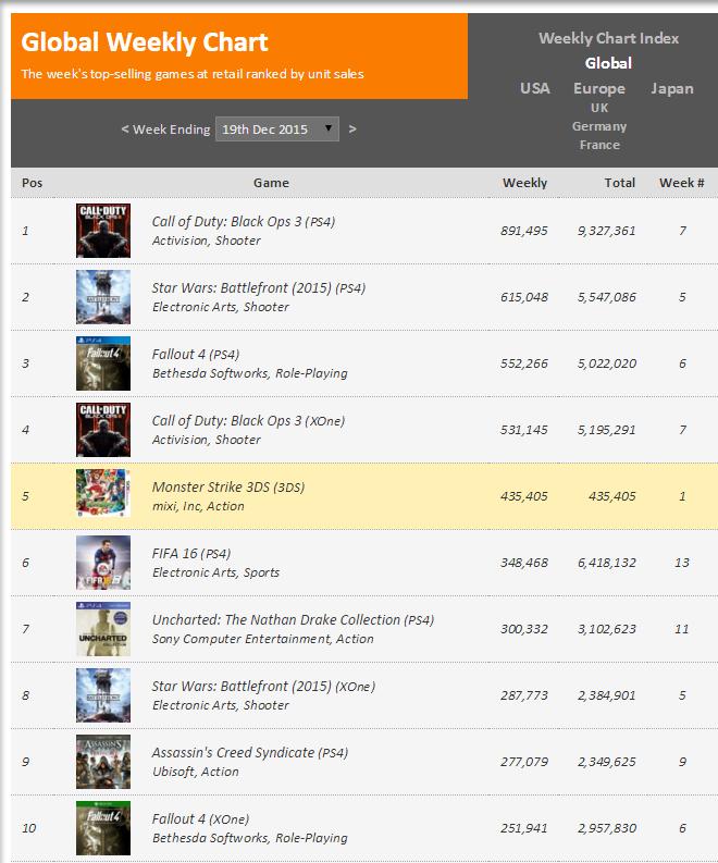 Недельные чарты продаж консолей по версии VGChartz с 12по19 декабря! Жаркий сезон подходит к концу!. - Изображение 2
