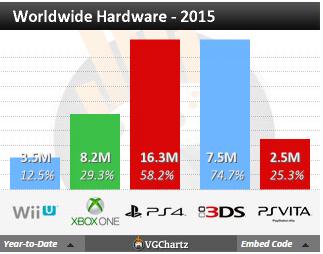 Недельные чарты продаж консолей по версии VGChartz с 12по19 декабря! Жаркий сезон подходит к концу!. - Изображение 4