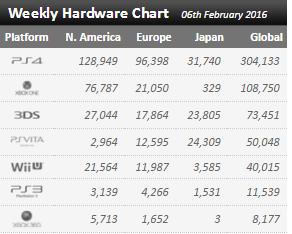 Недельные чарты продаж консолей по версии VGChartz с 30 января по 6 февраля! XCOM 2 и Naruto4 S:UNS!. - Изображение 1