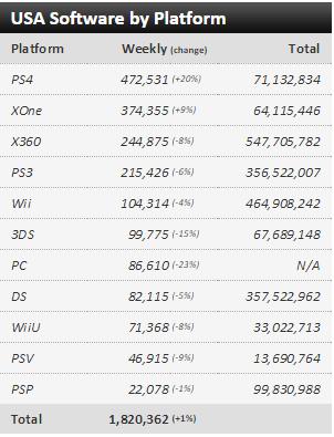 Недельные Американский чарт продаж консолей  с 06 02 2016 по 13 02 2016: Naruto4 S:UNS и CoD:BO3! . - Изображение 1