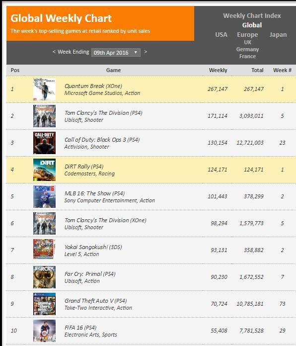 Недельные чарты продаж консолей по версии VGChartz с 26 марта по 23 апреля! DkS3/QB/R&C!. - Изображение 6