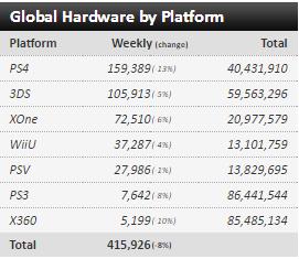 Недельные чарты продаж консолей по версии VGChartz с 26 марта по 23 апреля! DkS3/QB/R&C!. - Изображение 11