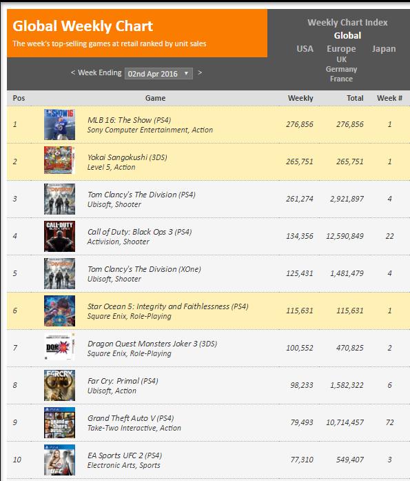 Недельные чарты продаж консолей по версии VGChartz с 26 марта по 23 апреля! DkS3/QB/R&C!. - Изображение 3