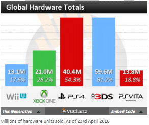 Недельные чарты продаж консолей по версии VGChartz с 26 марта по 23 апреля! DkS3/QB/R&C!. - Изображение 14