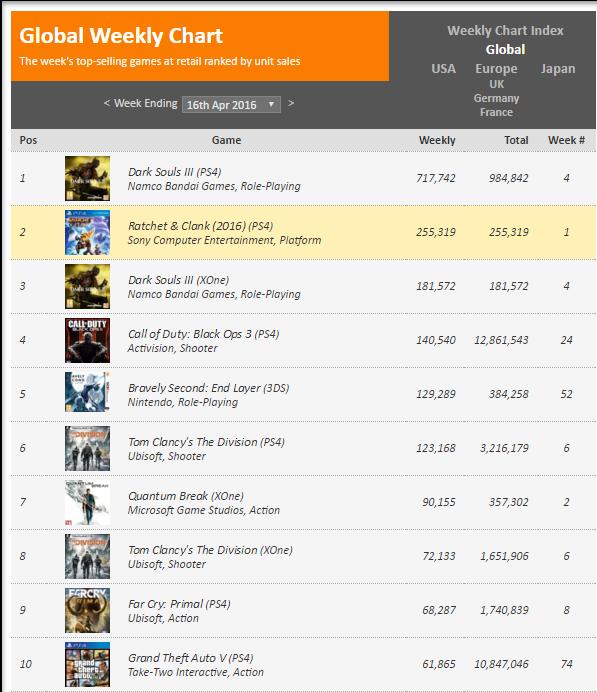 Недельные чарты продаж консолей по версии VGChartz с 26 марта по 23 апреля! DkS3/QB/R&C!. - Изображение 9