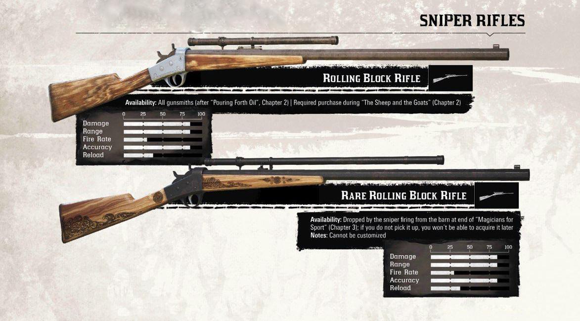 [Гайд] Оружие в игре Red Dead Redemption 2. - Изображение 7