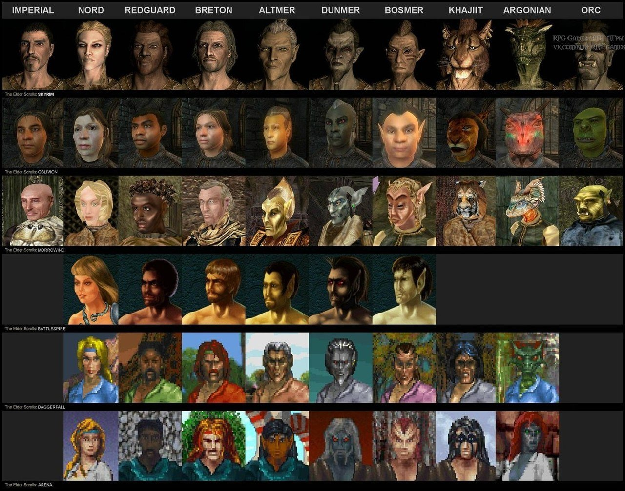 #Всенаширебята #Elf #Orc #human #TESКак эволюционировали расы во вселенной The Elder Scrolls. - Изображение 1