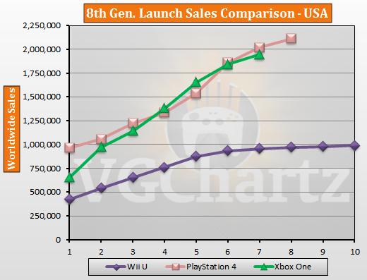 Сравнение продаж некстген консолей в США и Европе.. - Изображение 1