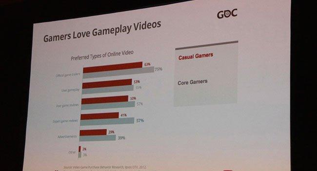 Google предложила игровым разработчикам API для живой трансляции видео на YouTube  На конференции GDC Ибрагим Улукай .... - Изображение 1