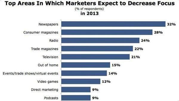 Обратите внимание на позиции видеоигр  American Marketing Association провела исследования с целью выяснить, в каком .... - Изображение 1