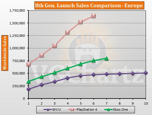 Сравнение продаж некстген консолей в США и Европе.. - Изображение 2